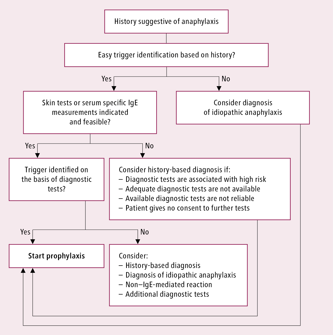 Figure 031_1_8799.  Algorithm of initial evaluation and management in patients with suspected anaphylaxis.  Adapted from    Ann Allergy Asthma Immunol. 2015;115(5):341-84   .
