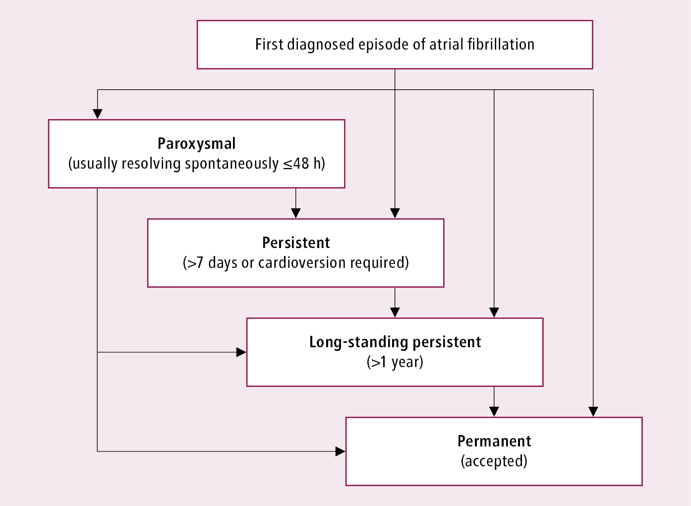 Figure 031_2581.  Classification of atrial fibrillation.  Based on the 2010 European Society of Cardiology guidelines.