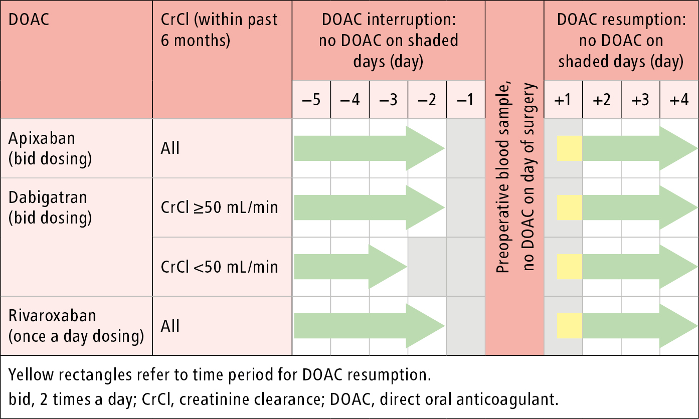 Figure 031_3194.  Perioperative management of direct oral anticoagulants: surgery/procedure with low to moderate bleeding risk.