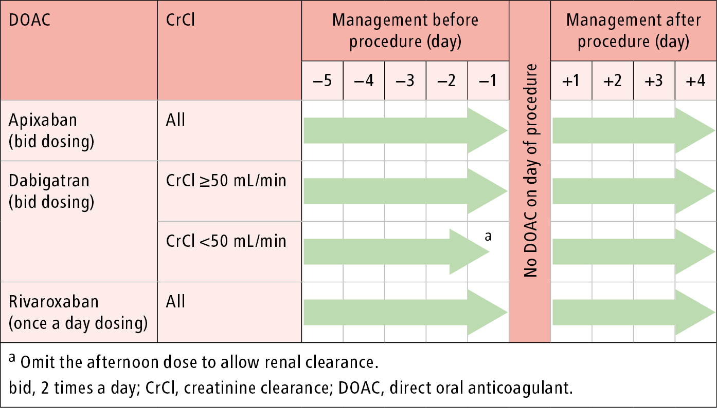 Figure 031_3434.  Perioperative management of direct oral anticoagulants: surgery/procedure with minimal bleeding risk. See text for exceptions.