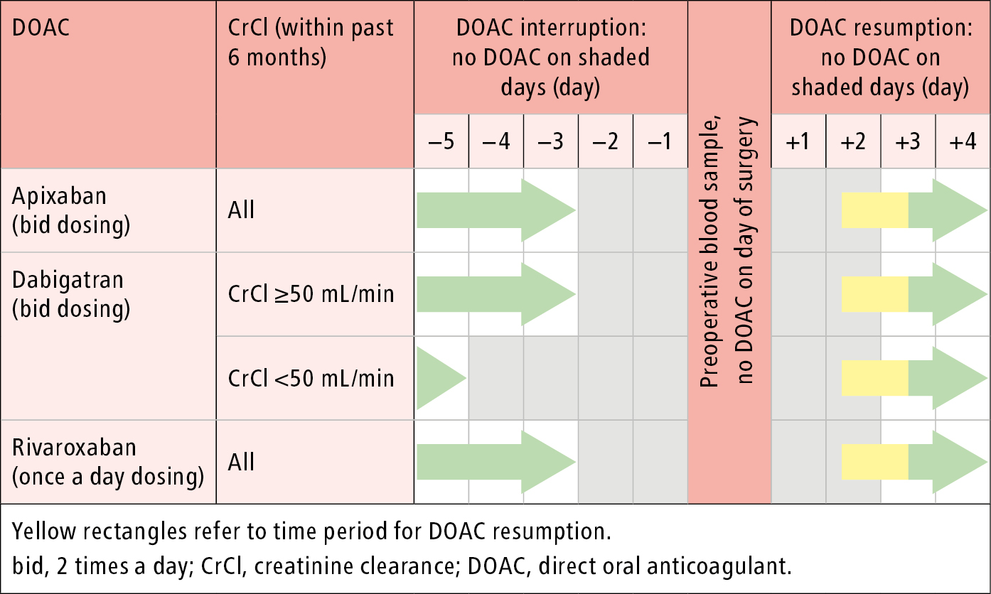 Figure 031_5649.  Perioperative management of direct oral anticoagulants: surgery/procedure with high bleeding risk.