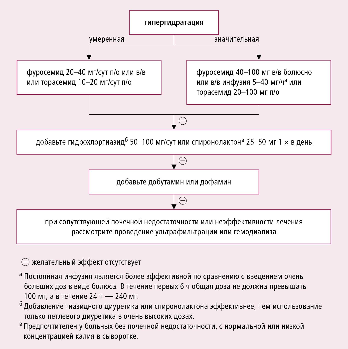Почечная недостаточность: симптомы и эффективное лечение