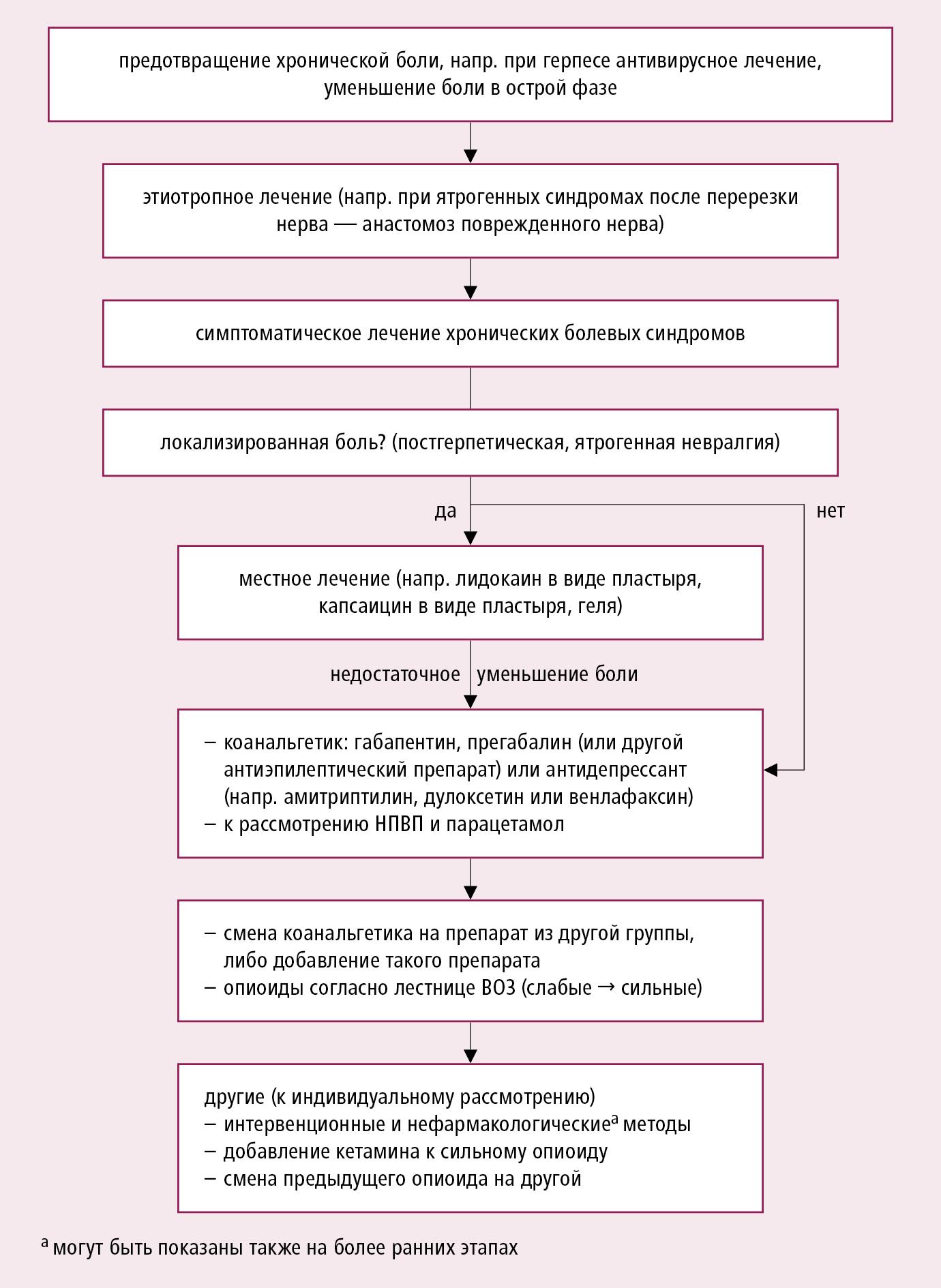 Алгоритм лечения «чистой» периферической нейропатической боли