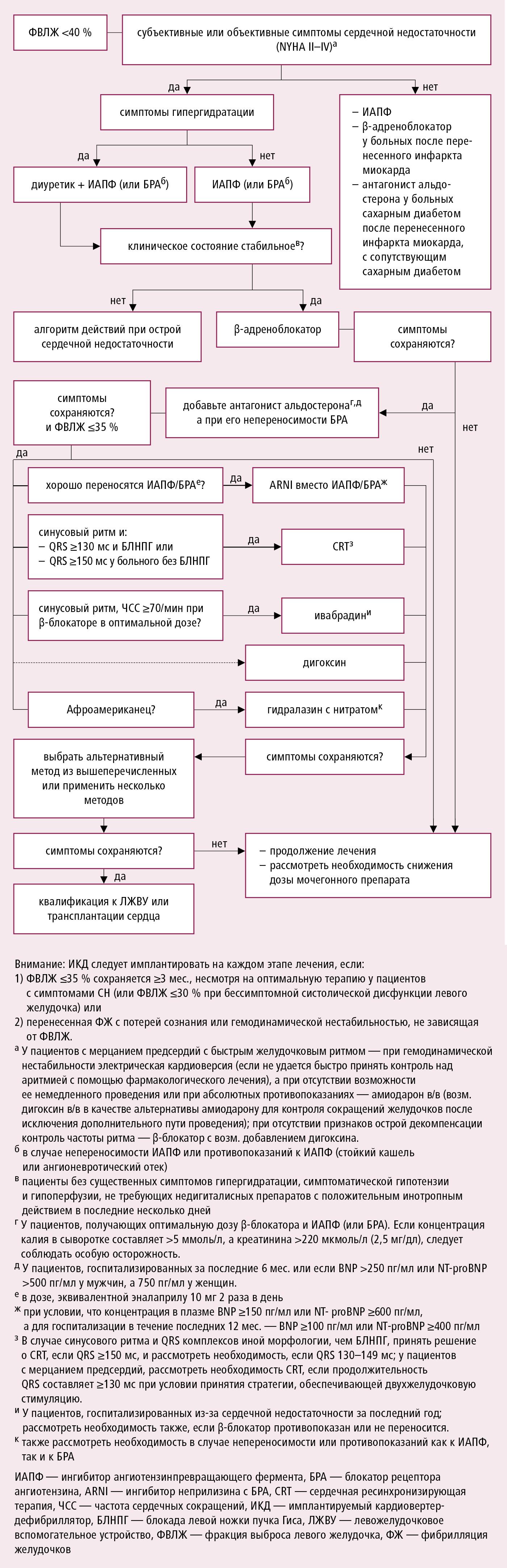Алгоритм действий при ХСН со сниженной ФВЛЖ (согласно рекомендациям ESC 2016 и рекомендациям ACCF и AHA 2013 и 2016, модифицировано)