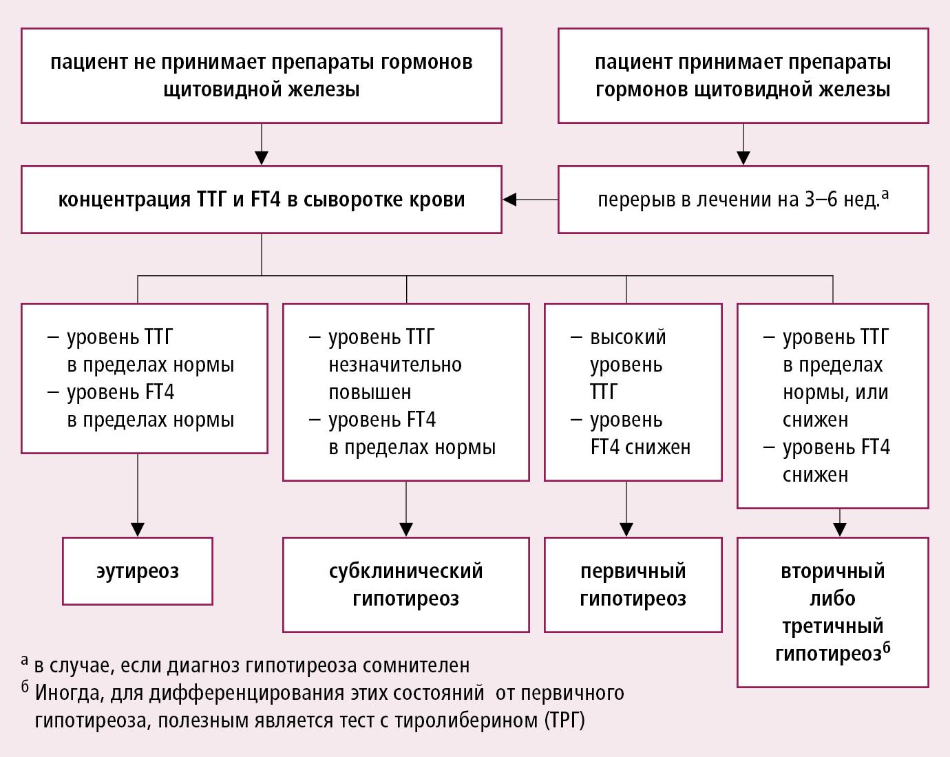 Алгоритм диагностики гипотиреоза согласно значениям ТТГ и FT4