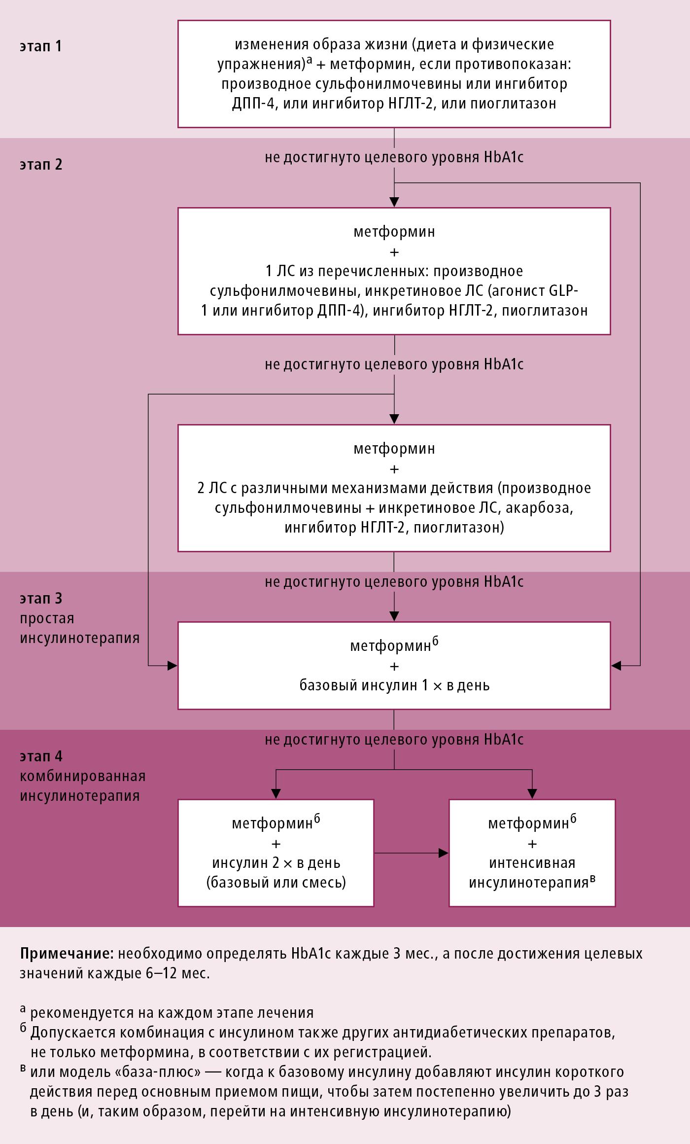 Алгоритм лечения больных сахарным диабетом 2 типа (на основании указаний PTD 2017, измененные)