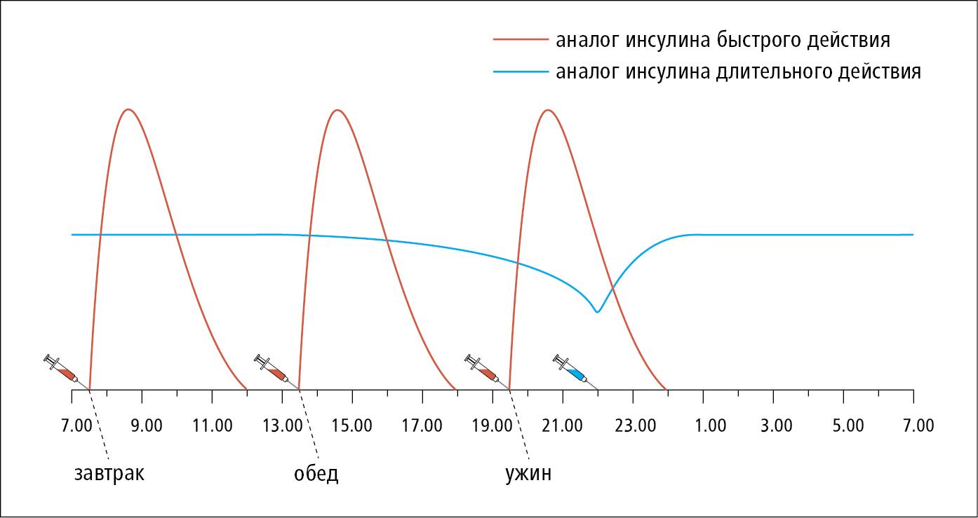 Интенсивная инсулинотерапия в варианте 4 инъекции в день: аналог инсулина быстрого действия в сочетании с аналогом длительного действия