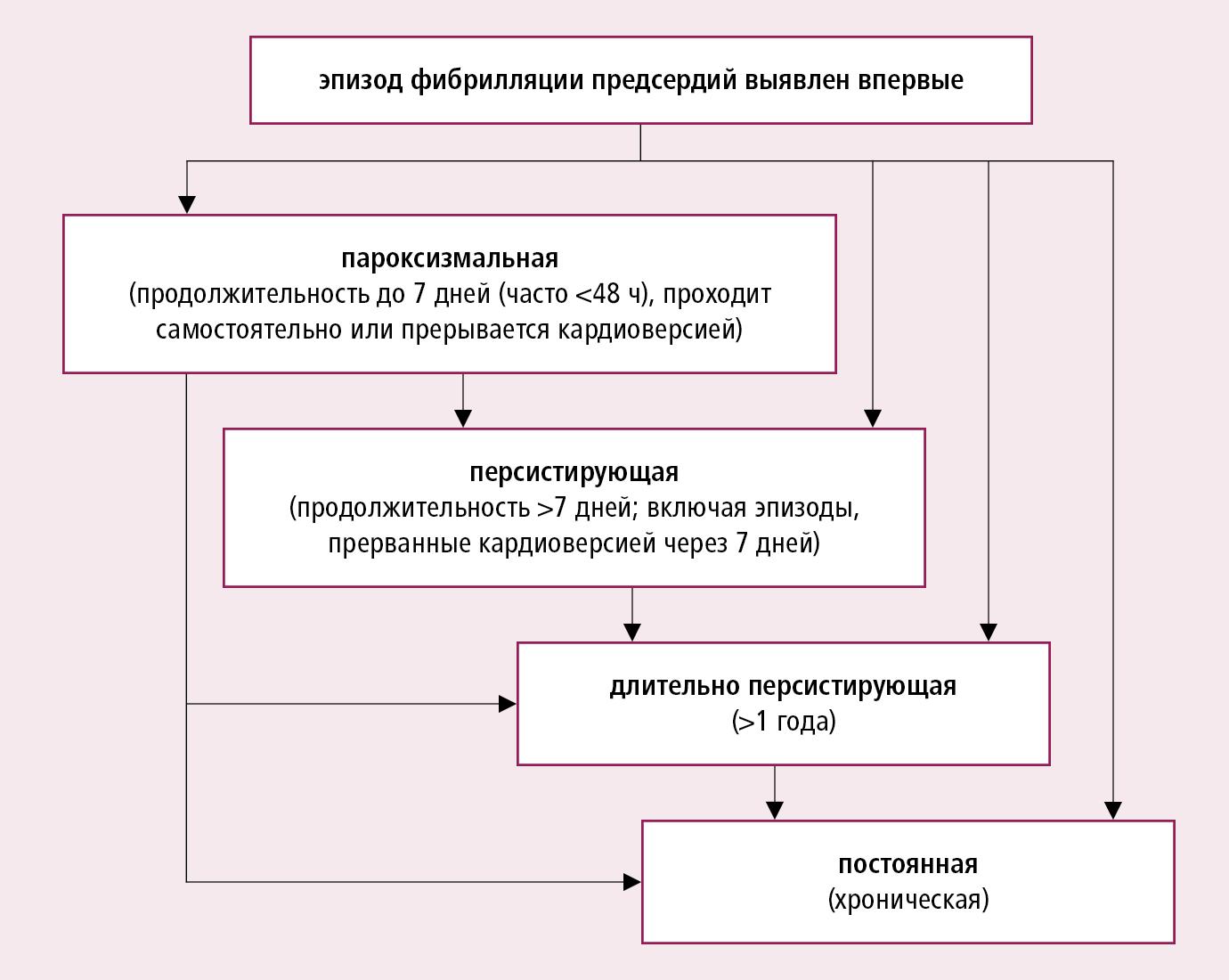 Классификация фибрилляции предсердий