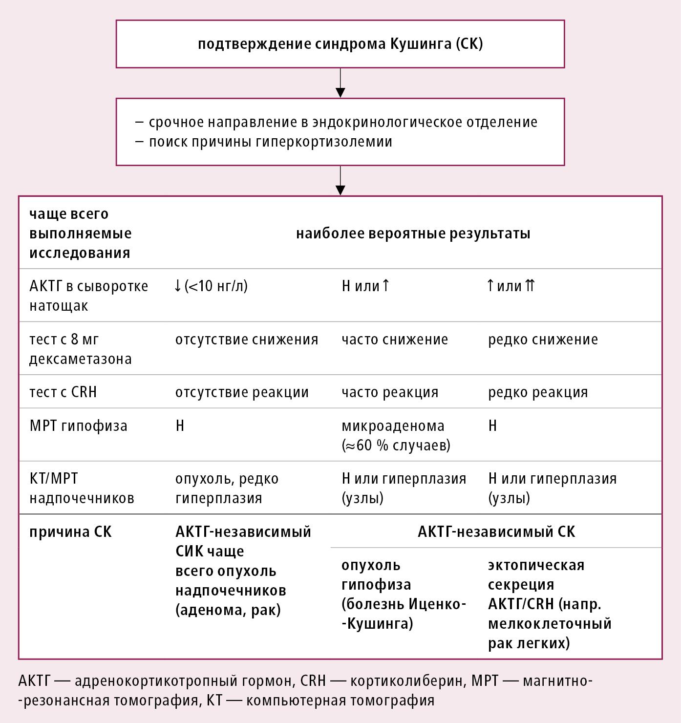 Алгоритм диагностики для определения этиологии синдрома Иценко-Кушинга