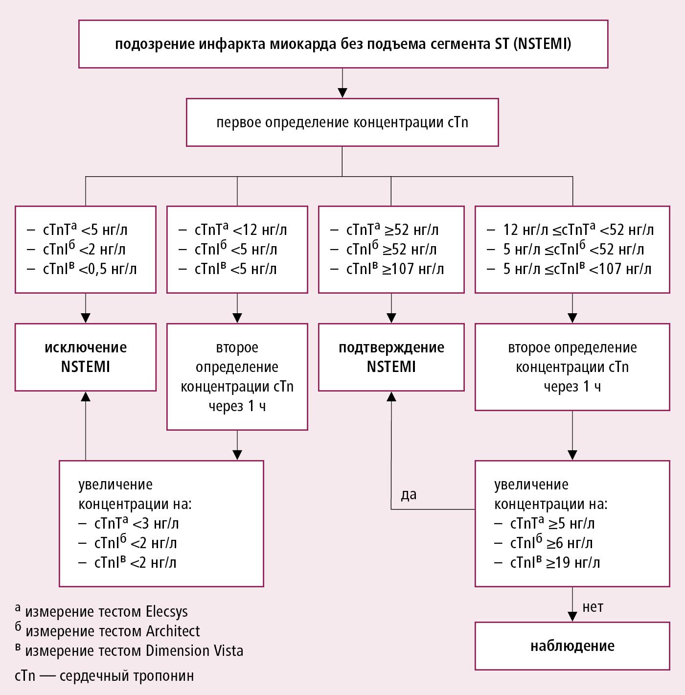 Алгоритм быстрого исключения острого коронарного синдрома с помощью определения концентрации тропонина высокой чувствительности, со вторым определением через 1 ч (на основании рекомендаций ECS 2015, модифицировано)