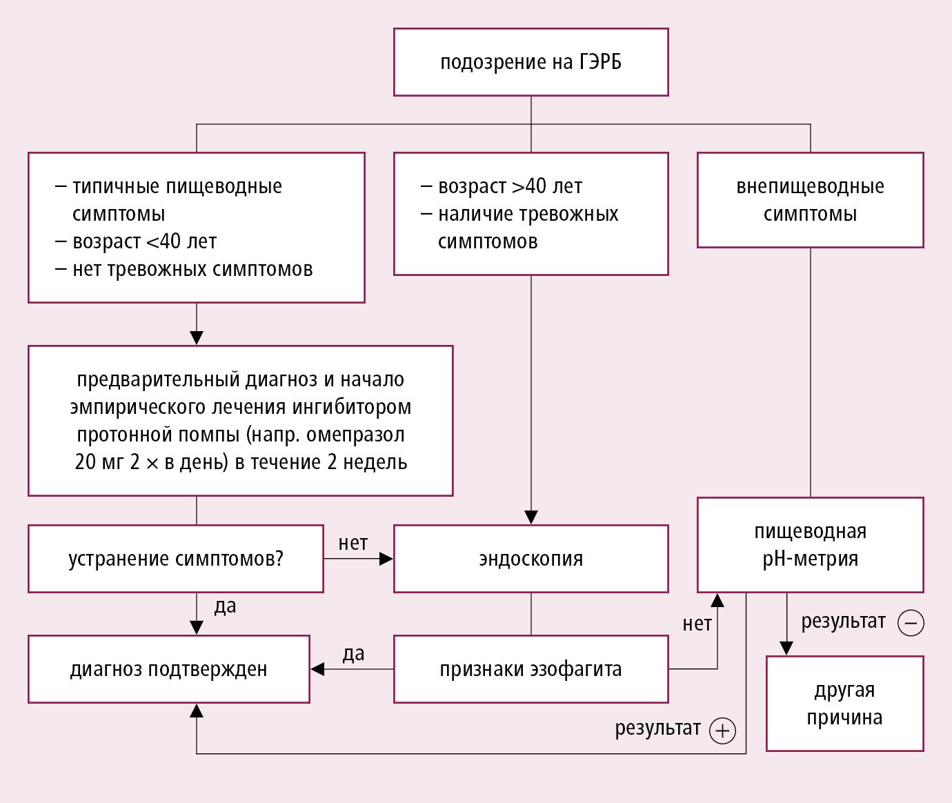 Алгоритм действий при гастроезофагеальной рефлюксной болезни пищевода