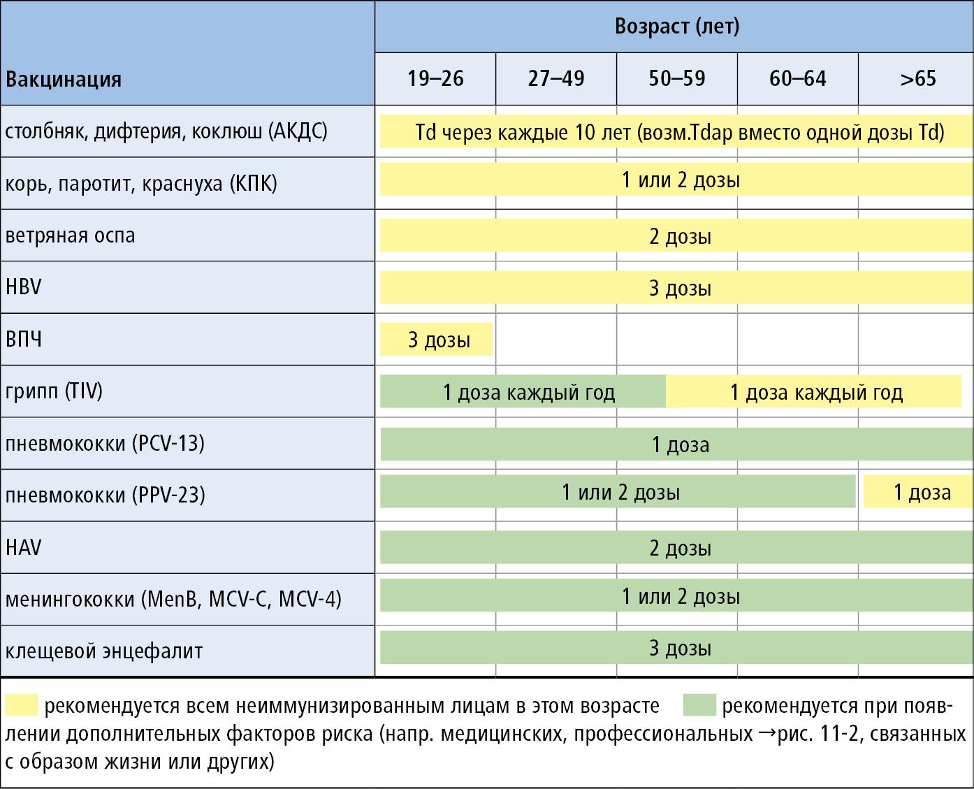 Правильная схема вакцинации прививками от клещевого энцефалита изоражения