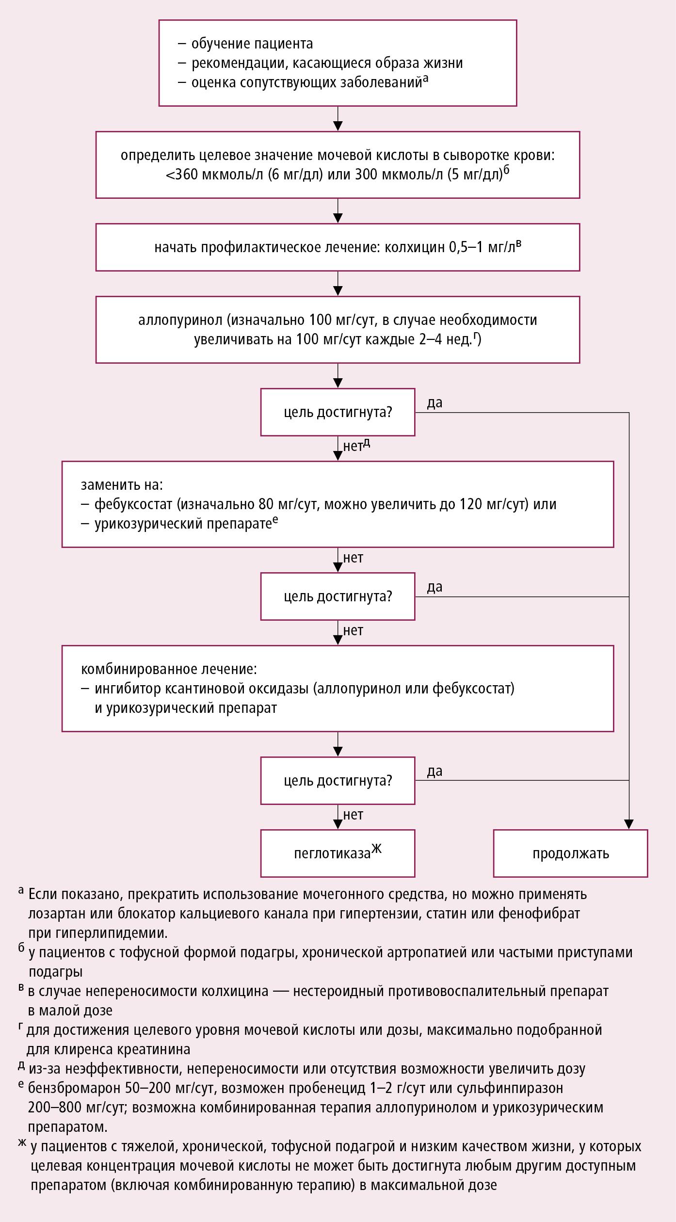 Лечение, которое уменьшает концентрацию мочевой кислоты в соответствии с рекомендациями EULAR 2016 и ACR (2020), модифицировано