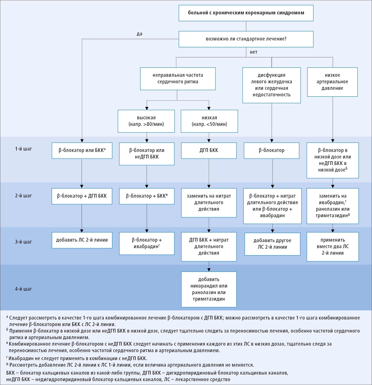 Алгоритм фармакологического антиишемического лечения у больных с хроническими коронарными синдромами