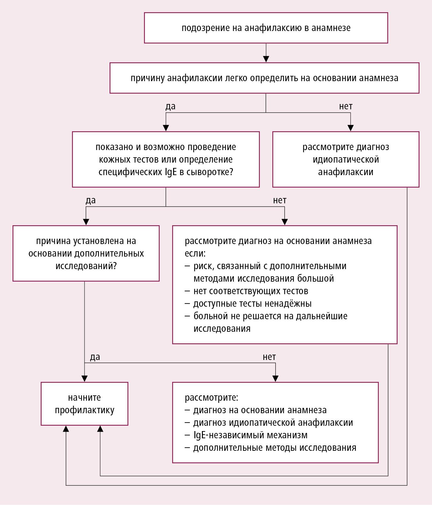 Причины, симптомы, лечение гиповолемического шока