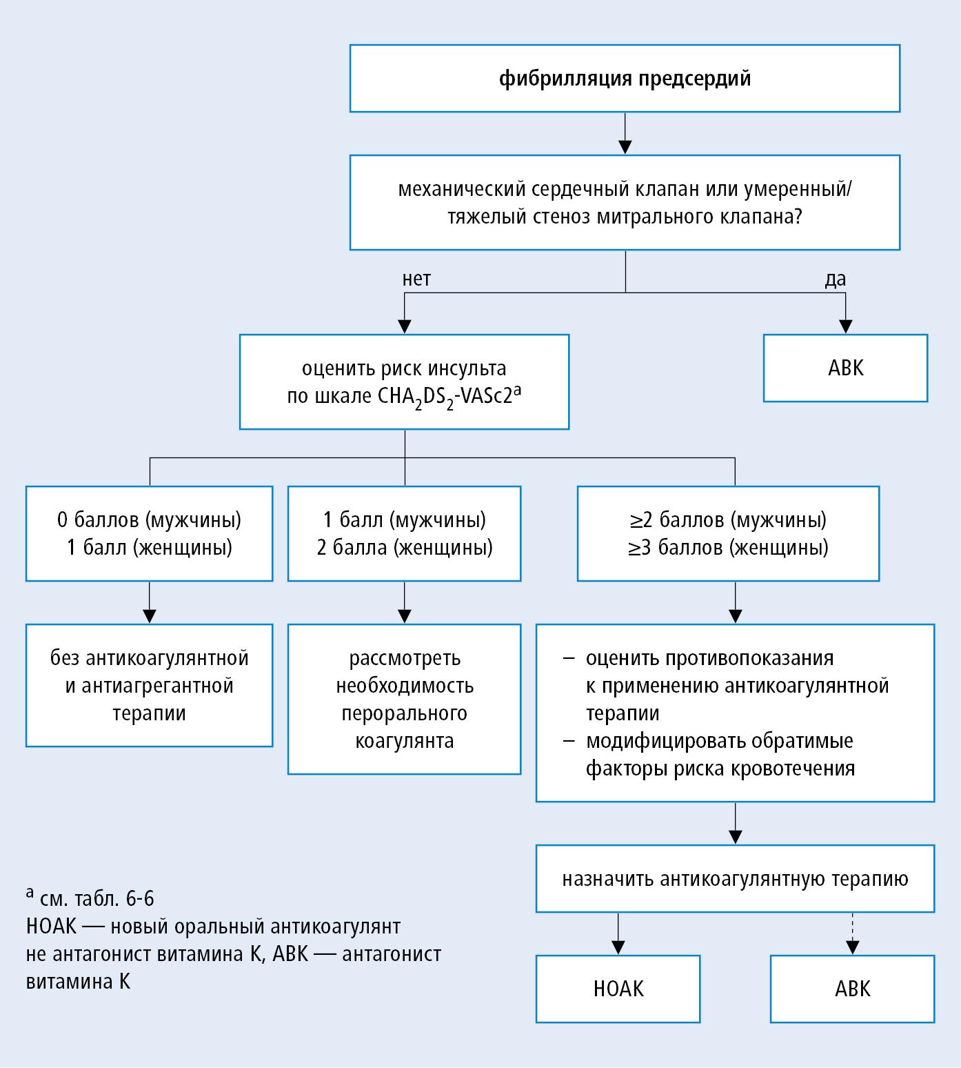 Профилактика инсультов у больных с фибрилляцией предсердий (на основании ESC 2016, модифицировано)