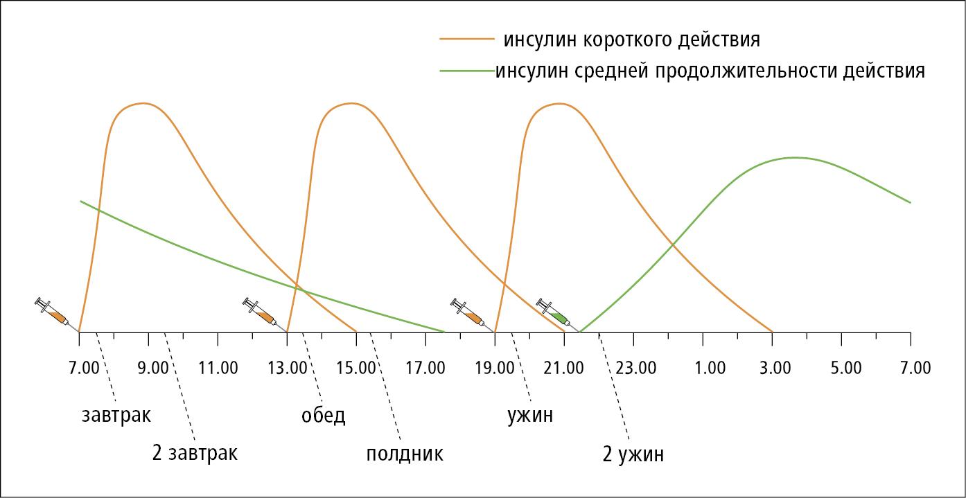 Интенсивная инсулинотерапия в варианте 4 инъекции в день: инсулин короткого действия в комбинации с инсулином средней продолжительности действия (НПХ)