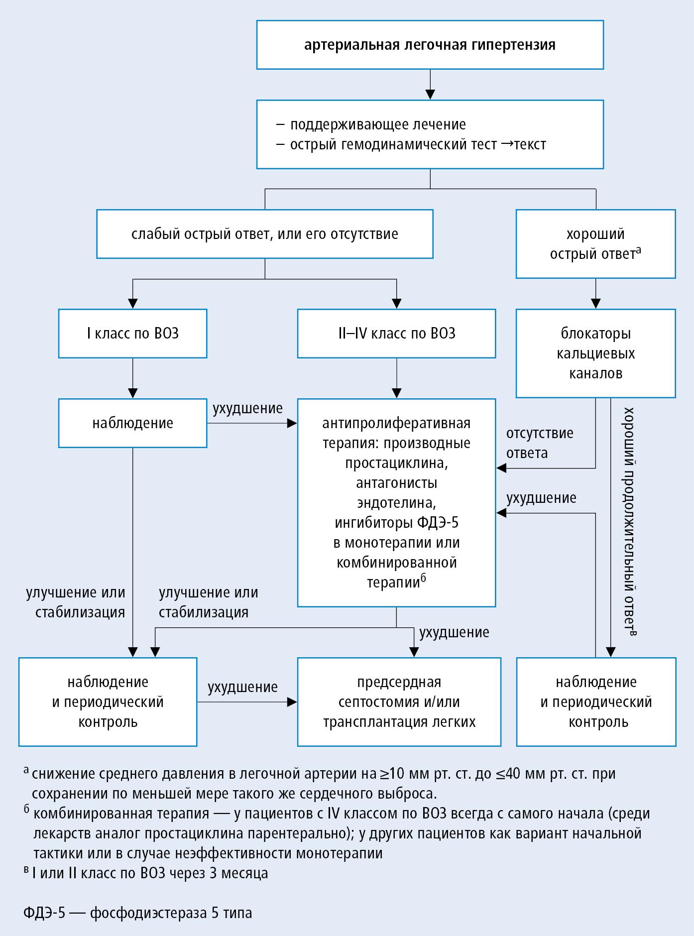 Алгоритм терапевтической тактики у пациента с артериальной легочной гипертензией (на основе рекомендаций ESC и ERS 2015, модифицировано)