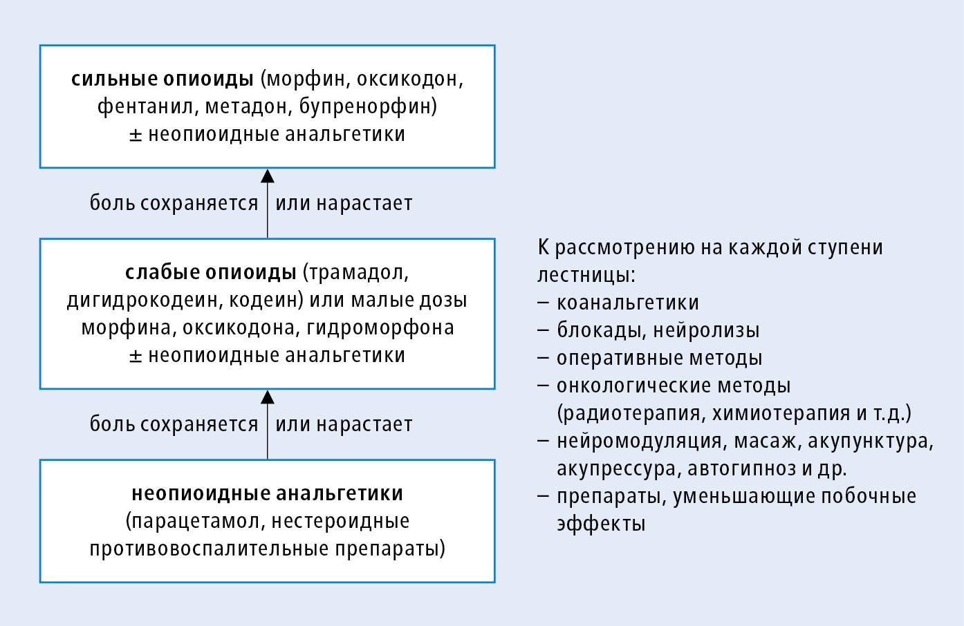 analgeticheskaya-terapiya-voz
