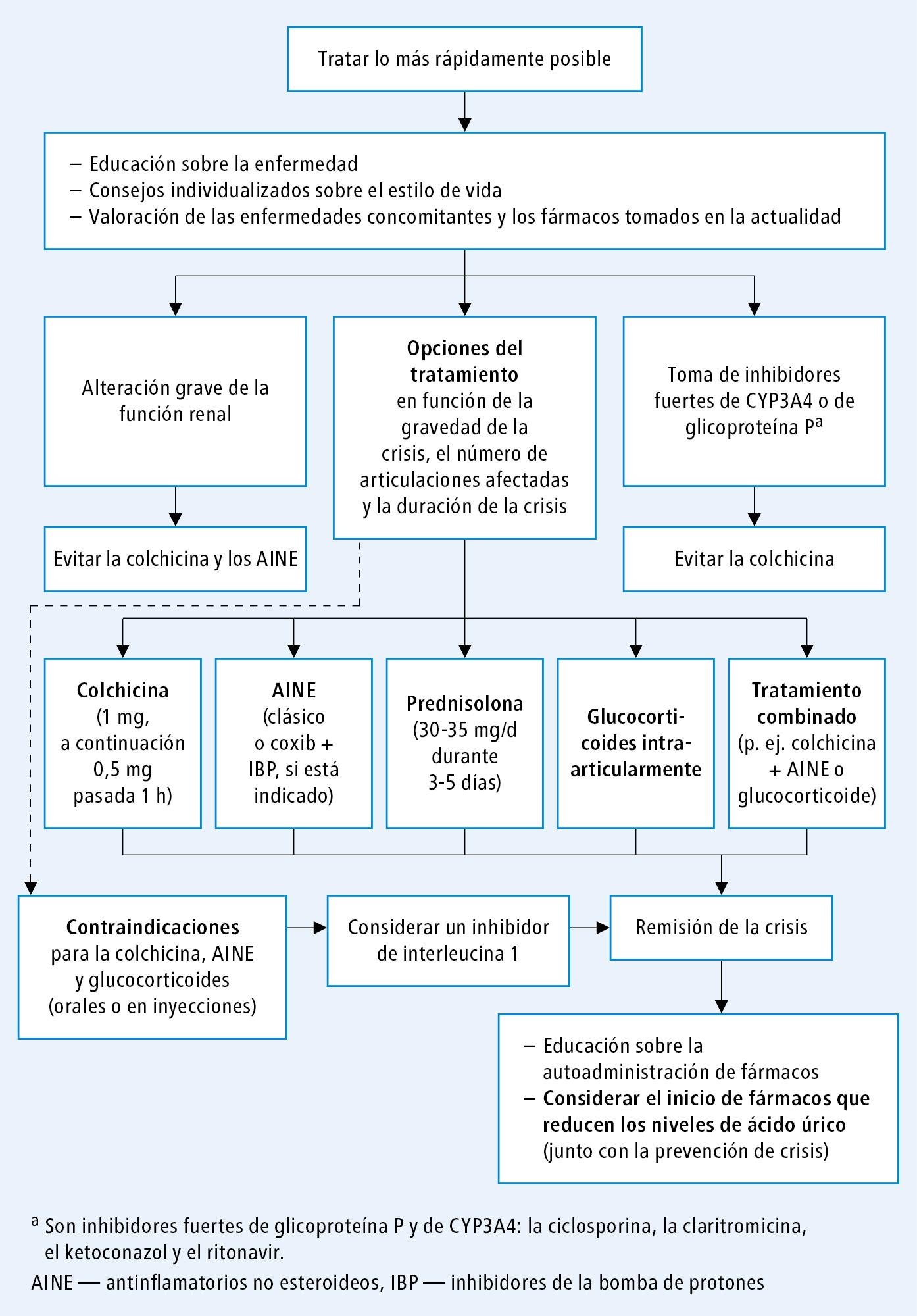 Tratamiento de la crisis de gota según las guías de la EULAR 2016