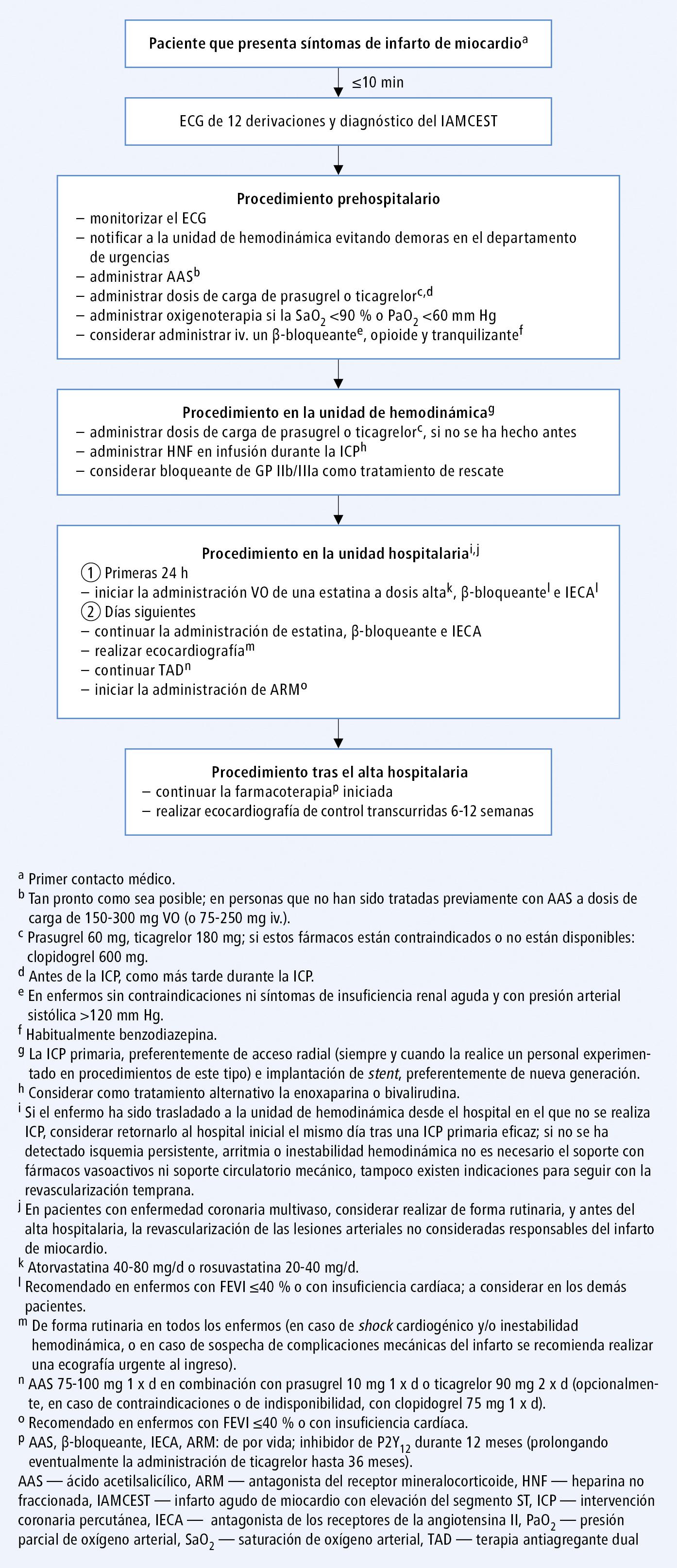 Procedimientos recomendadas en pacientes con IAMCEST sometidos a intervención coronaria percutánea (según las guías de la ESC 2017, modificado)