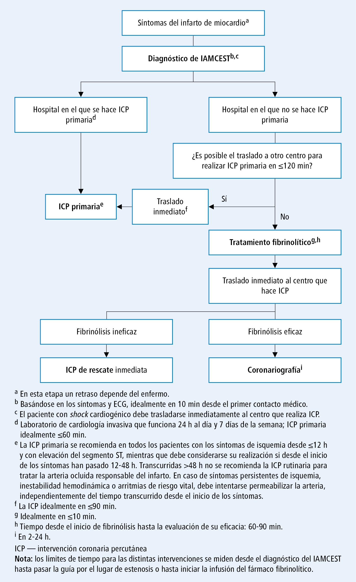 Algoritmo de manejo del infarto agudo de miocardio con elevación del segmento ST (IAMCEST) reciente (según las guías de la ESC 2017)