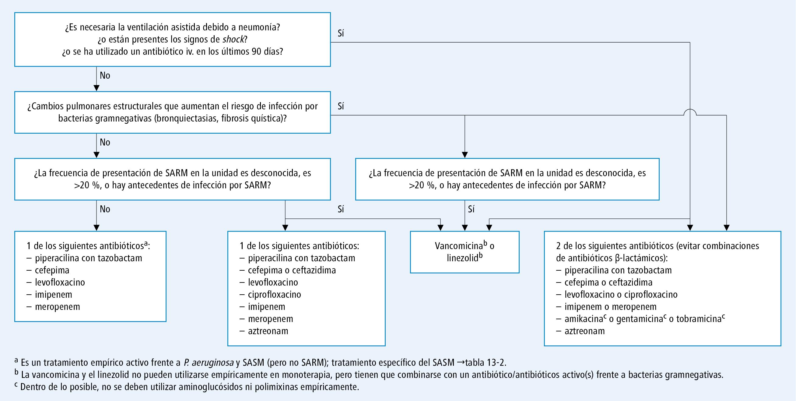 neumonía asociada al ventilador y su prevención de diabetes