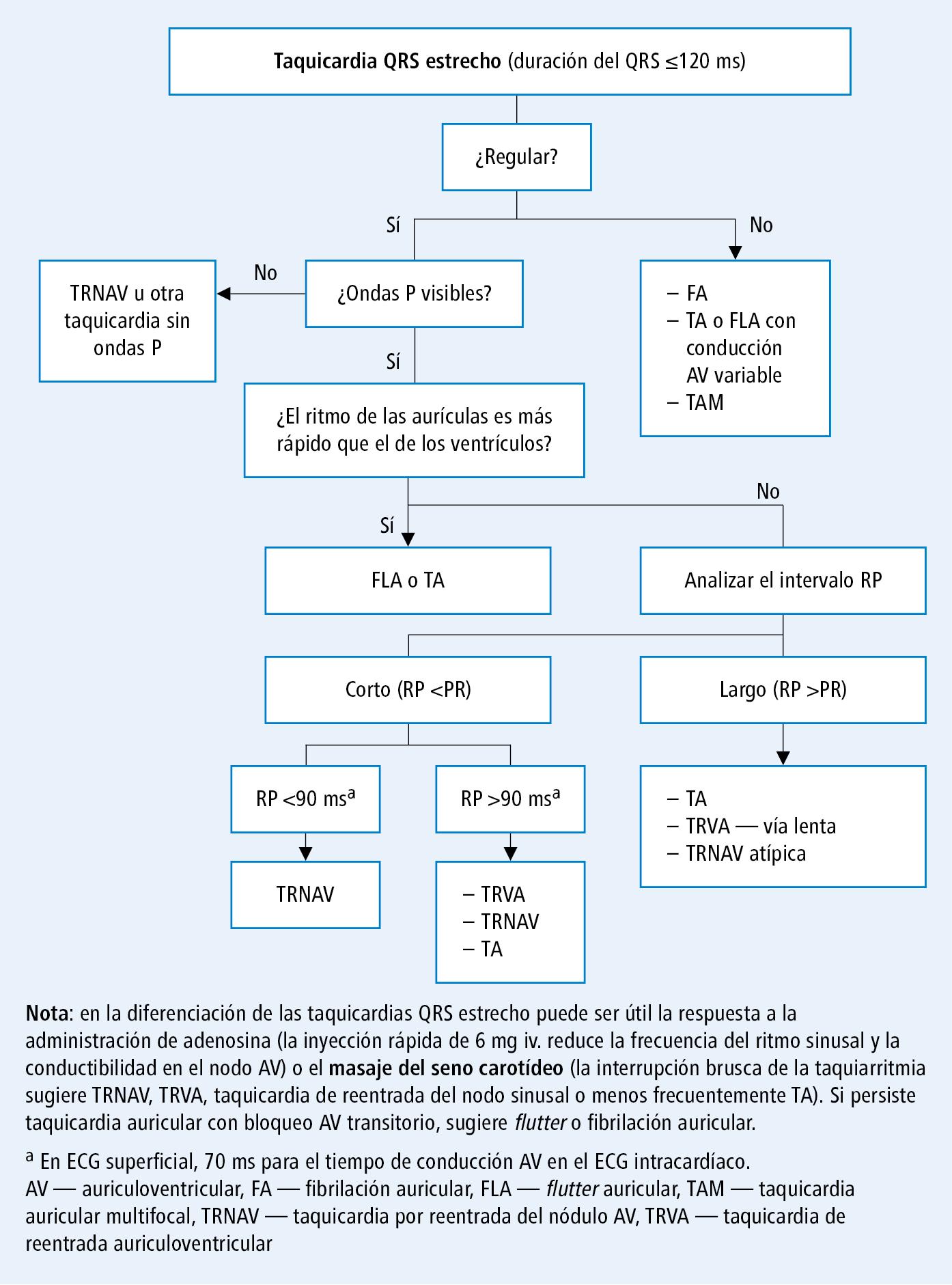 bloqueo AV síntomas de primer grado de diabetes