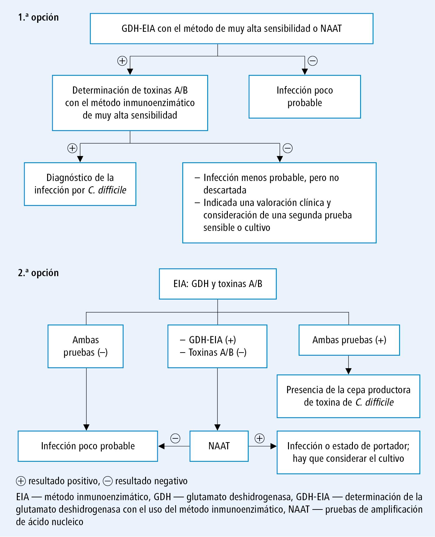 parasitosis intestinal tratamiento farmacologico de diabetes