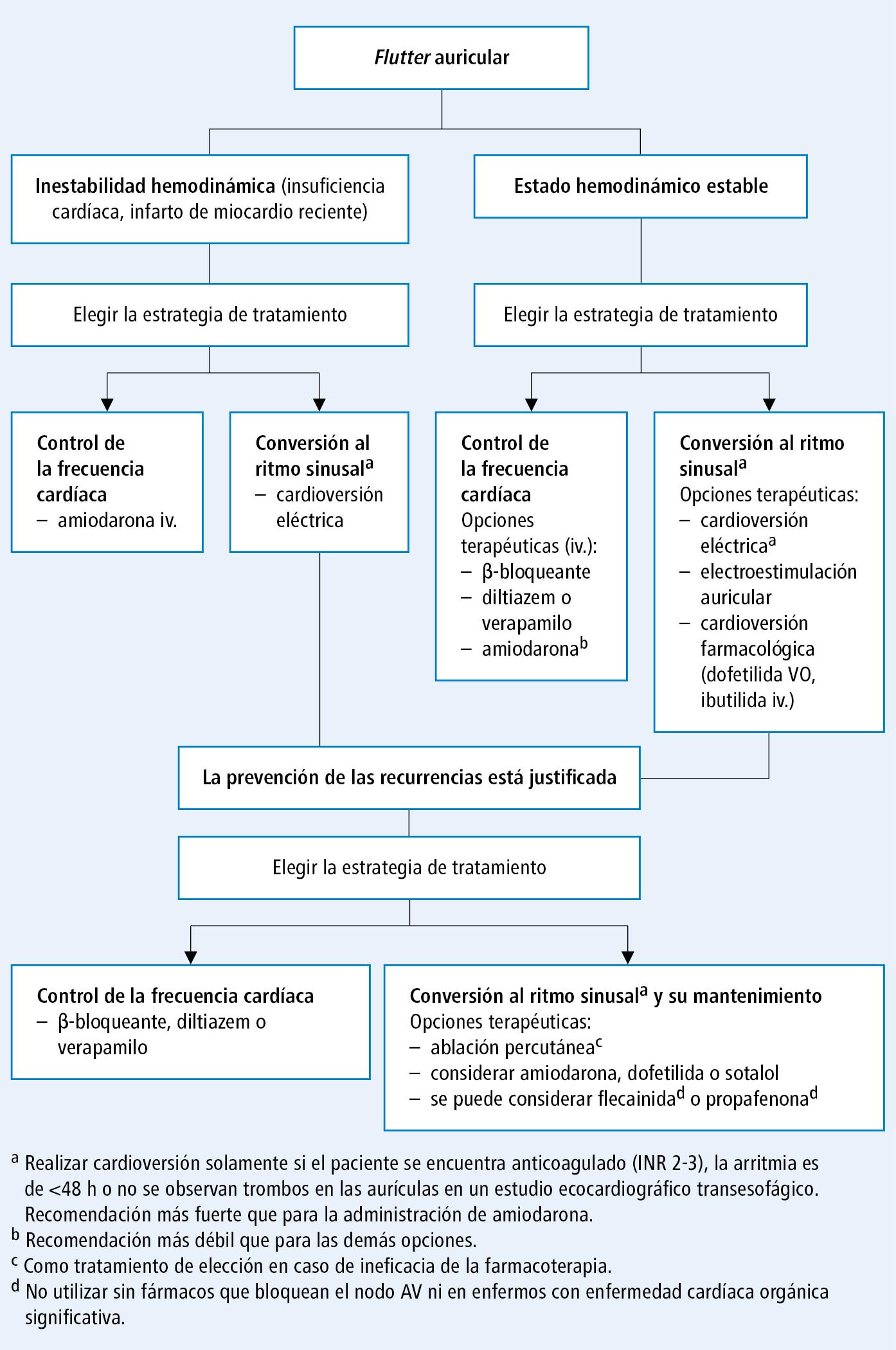 Tratamiento del  flutter  auricular (según las guías de la ACC, AHA y HRS 2015, y el acuerdo de la EHRA, modificado)