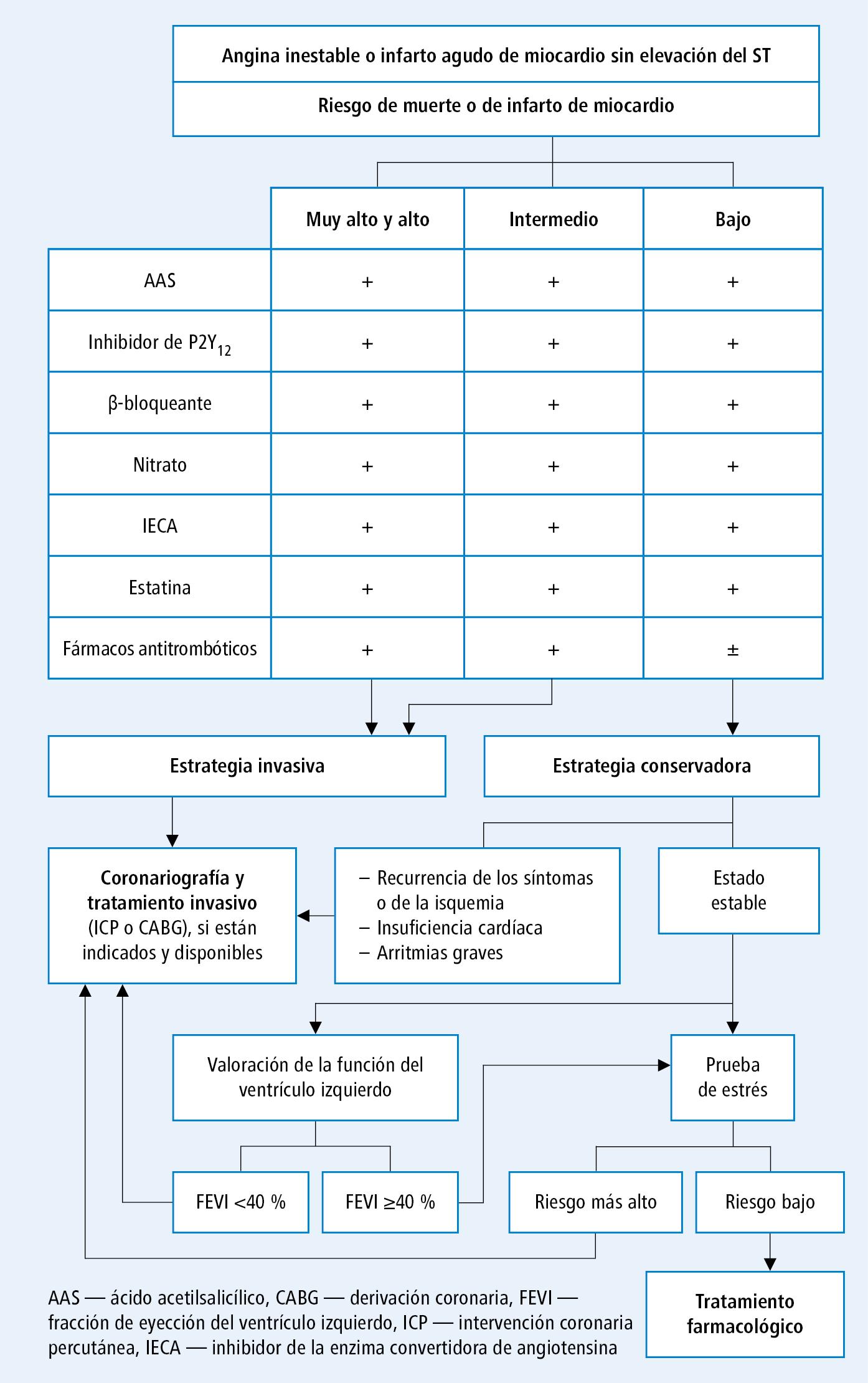 trombosis coronaria causas sintomas y tratamiento