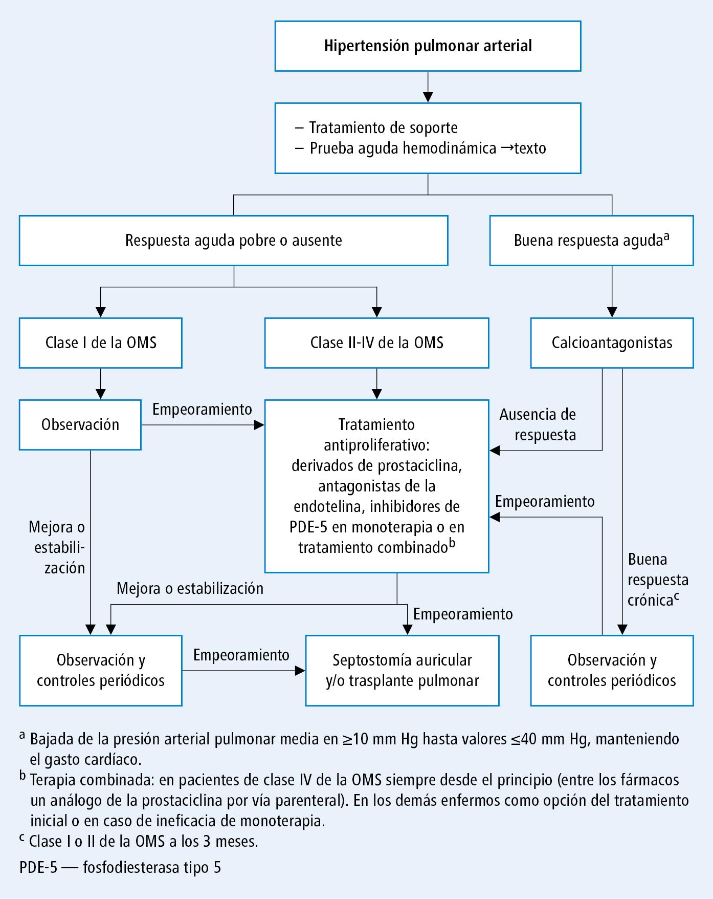 enfisema pulmonar en niños definicion