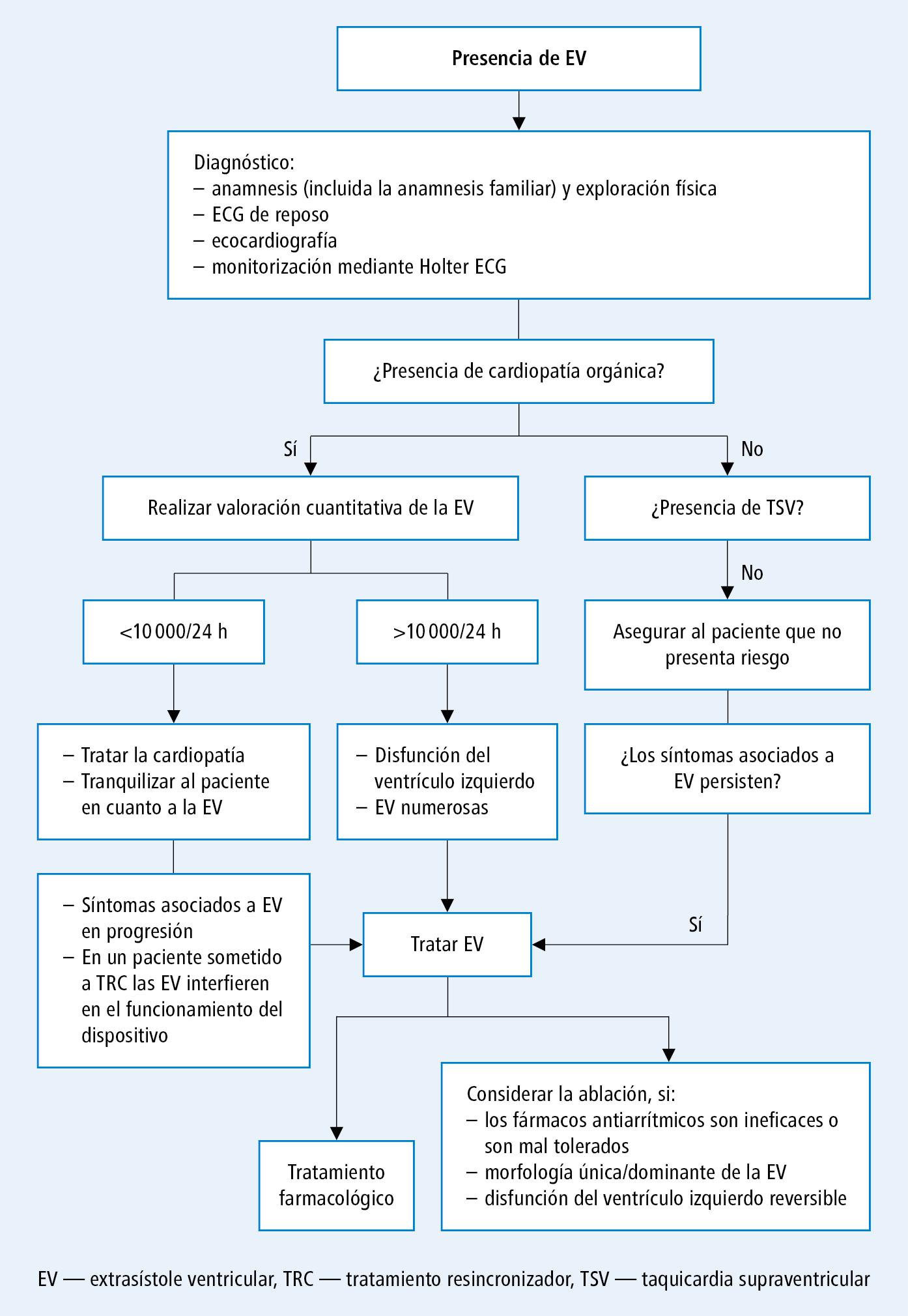 Actuación en enfermos con extrasístole (a base de opinión acordada de los expertos de EHRA, HRS y APHRS 2014, modificada)