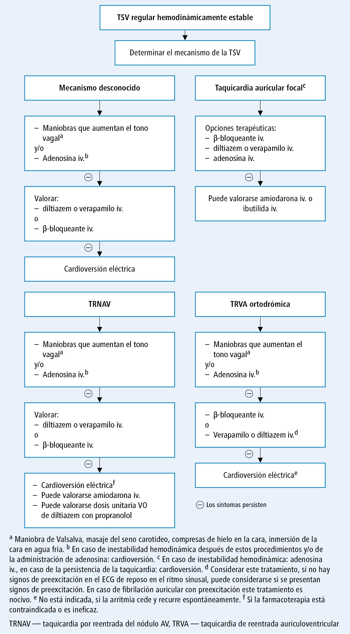 Tratamiento de emergencia de la taquicardia supraventricular (TVS) regular hemodinámicamente estable (según las guías de la ACC, AHA y HRS 2015 y el acuerdo de la EHRA 2016, modificado)