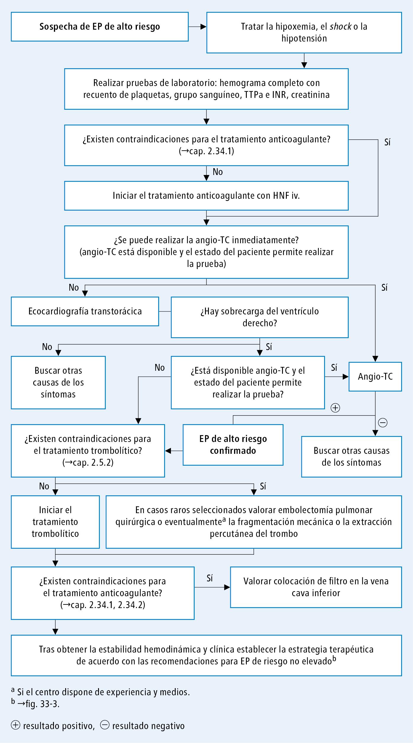 Algoritmo de diagnóstico y tratamiento del embolismo pulmonar de alto riesgo (según las guías de la ESC 2014)