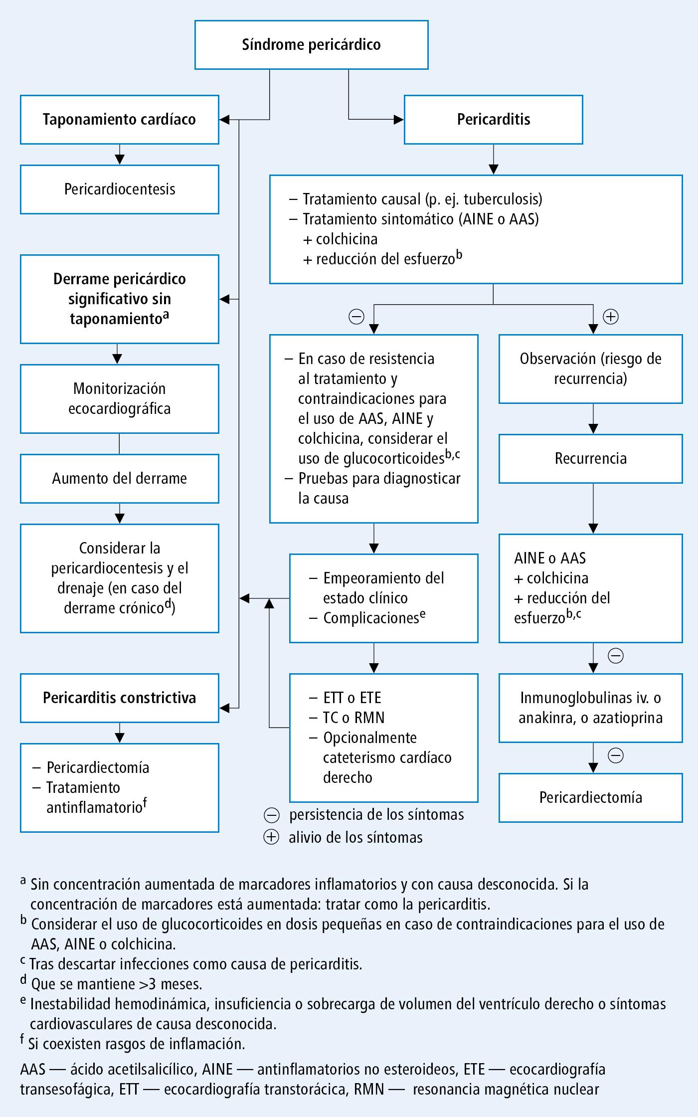 Pronóstico de la enfermedad de Crohn complicaciones de la hipertensión