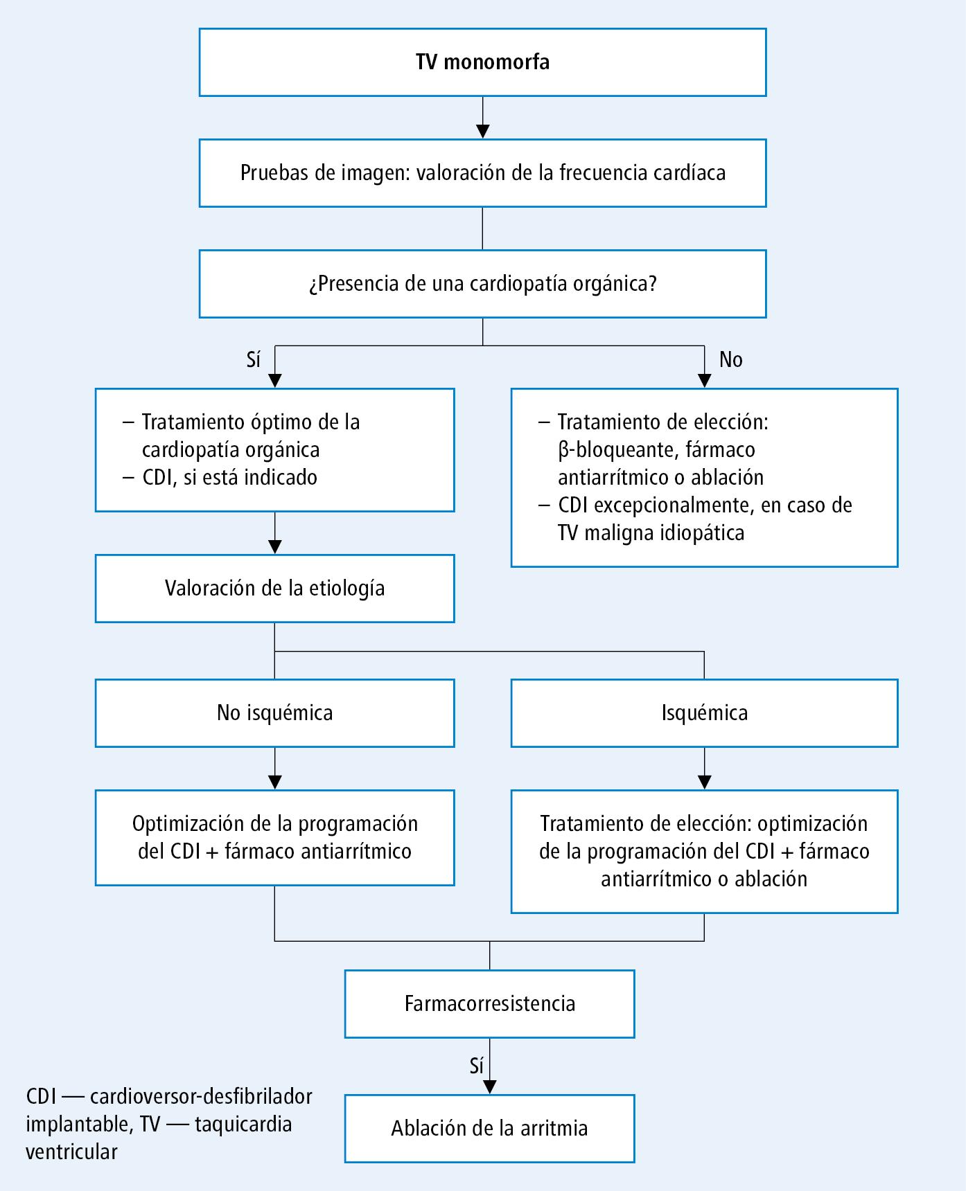 Actuación en enfermos con taquicardia ventricular monomorfa (a base de opinión acordada de los expertos de EHRA, HRS y APHRS 2014, modificada)