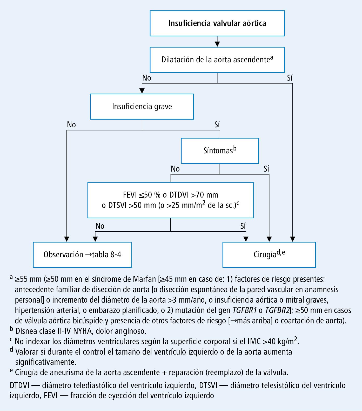 Hipertensión portal aneurisma de la arteria esplénica