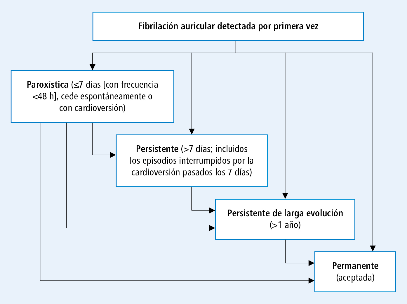 diabetes valvular fibrilación auricular emedicina