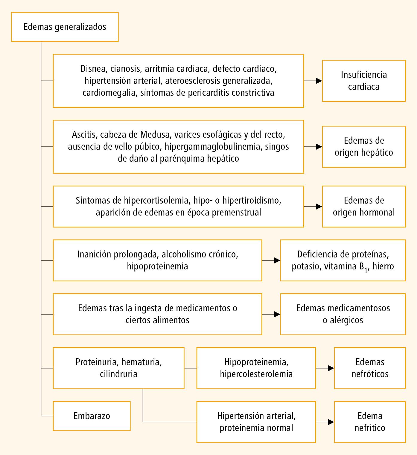 hipernatremia al tratamiento edema cerebral y diabetes