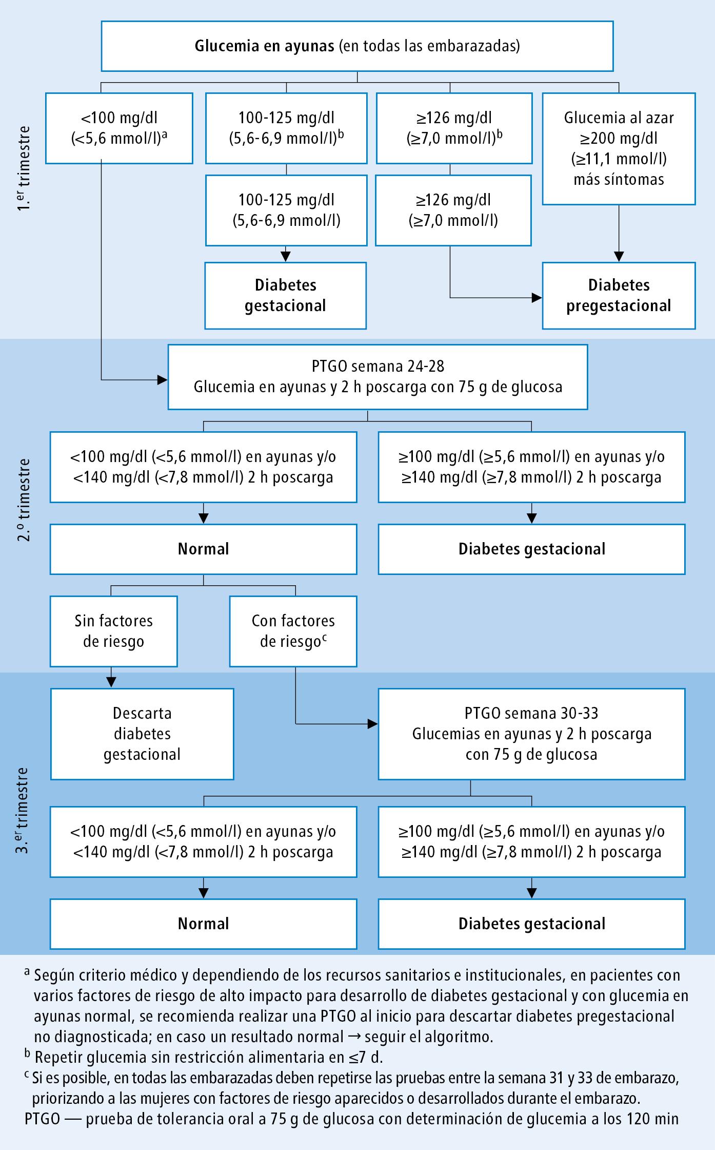 Diagrama de fisiopatología de la diabetes mellitus gestacional