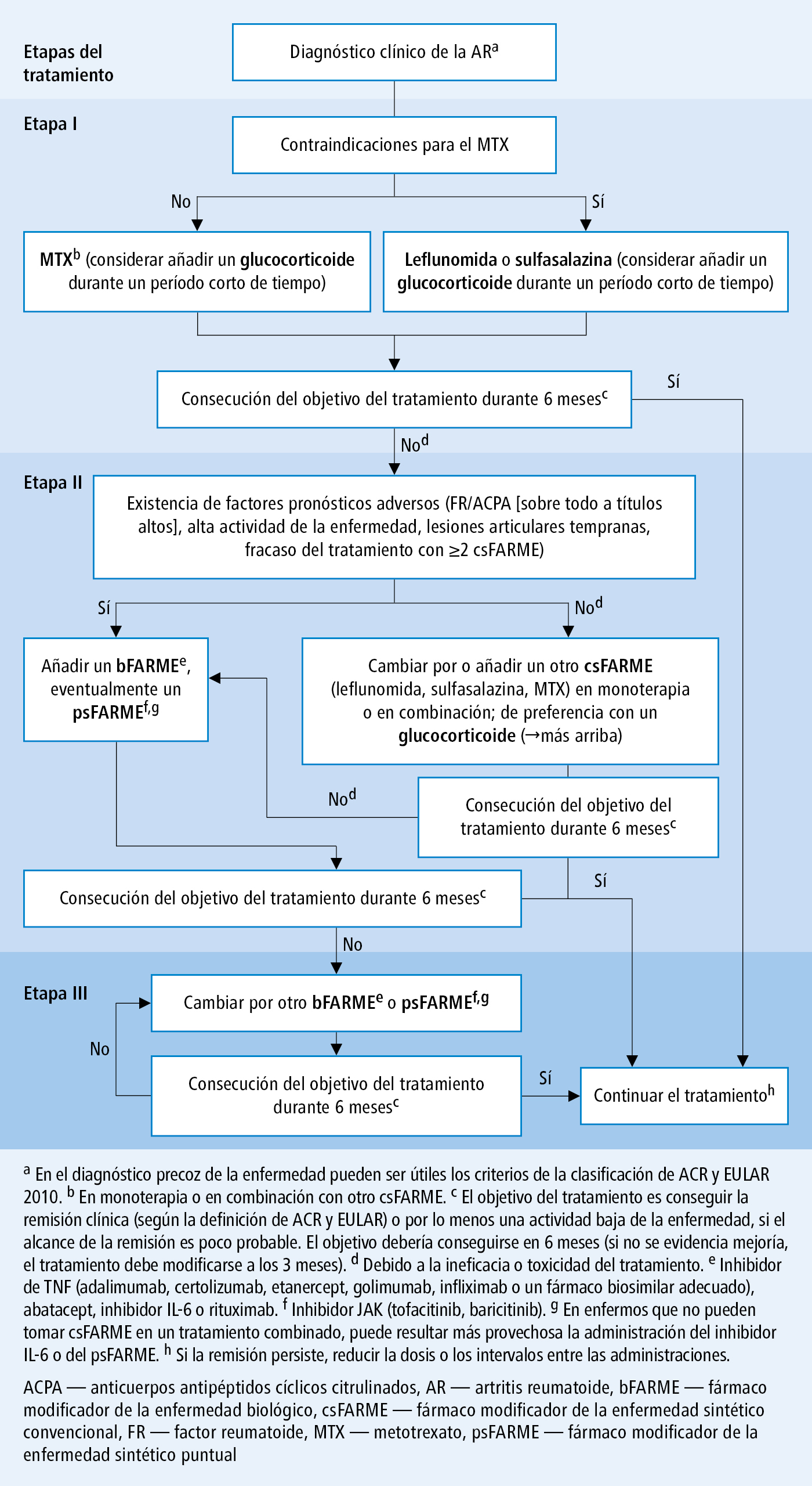 Anemia Hemolitica Autoinmune Epub