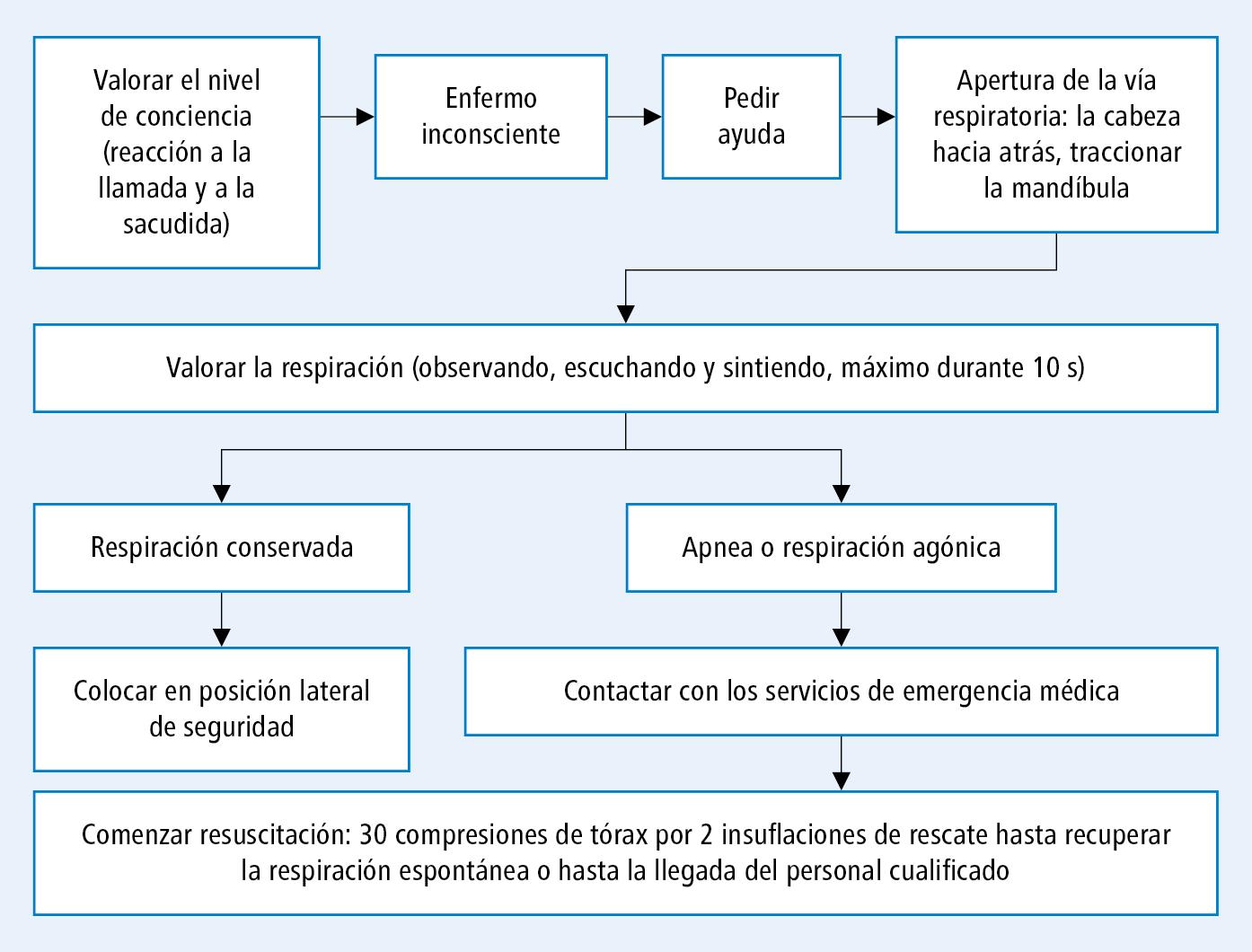 Algoritmo de soporte vital básico SVB (según las guías de la ERC)