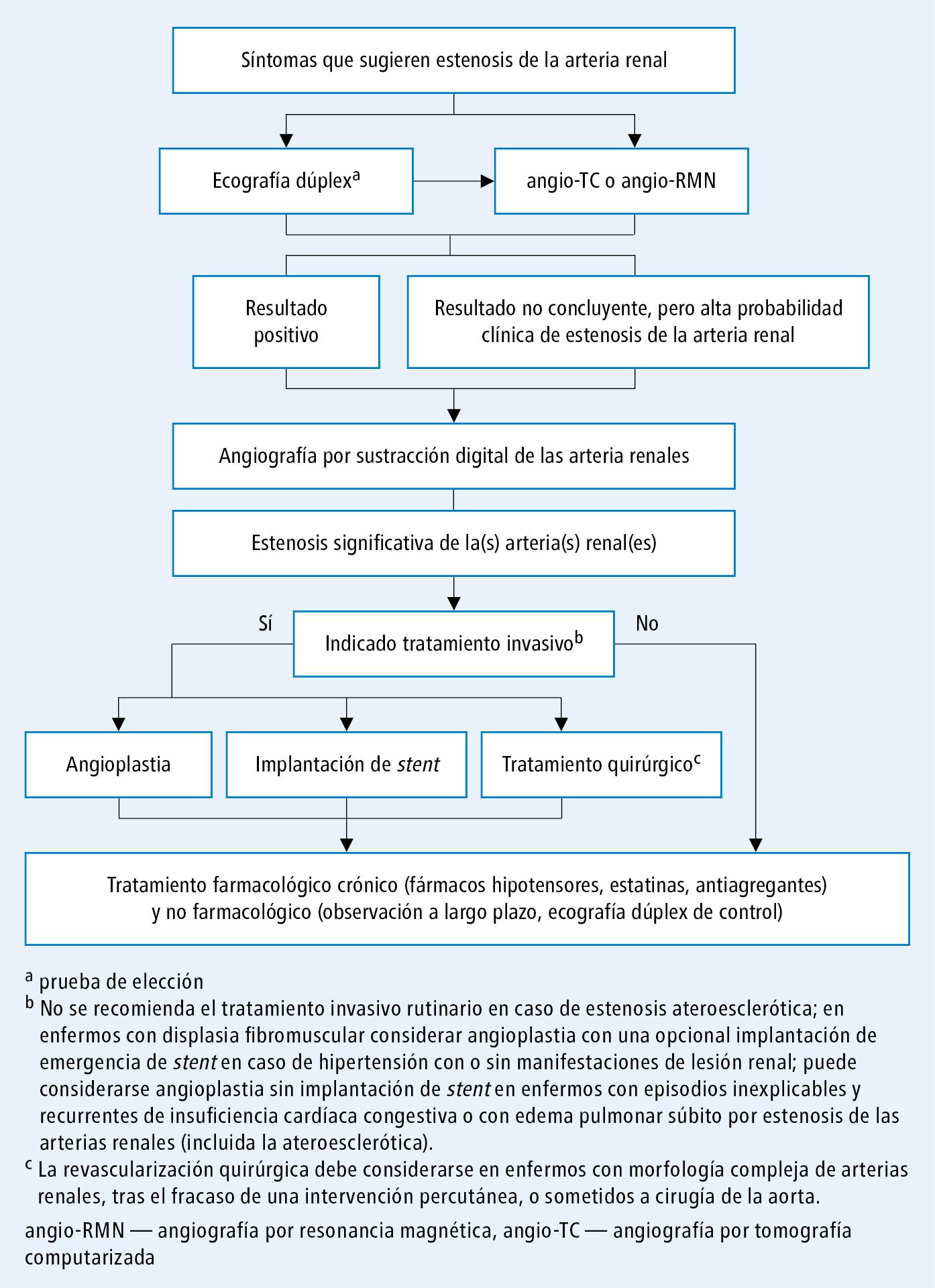 diagrama de fisiopatología de la enfermedad renal crónica de diabetes