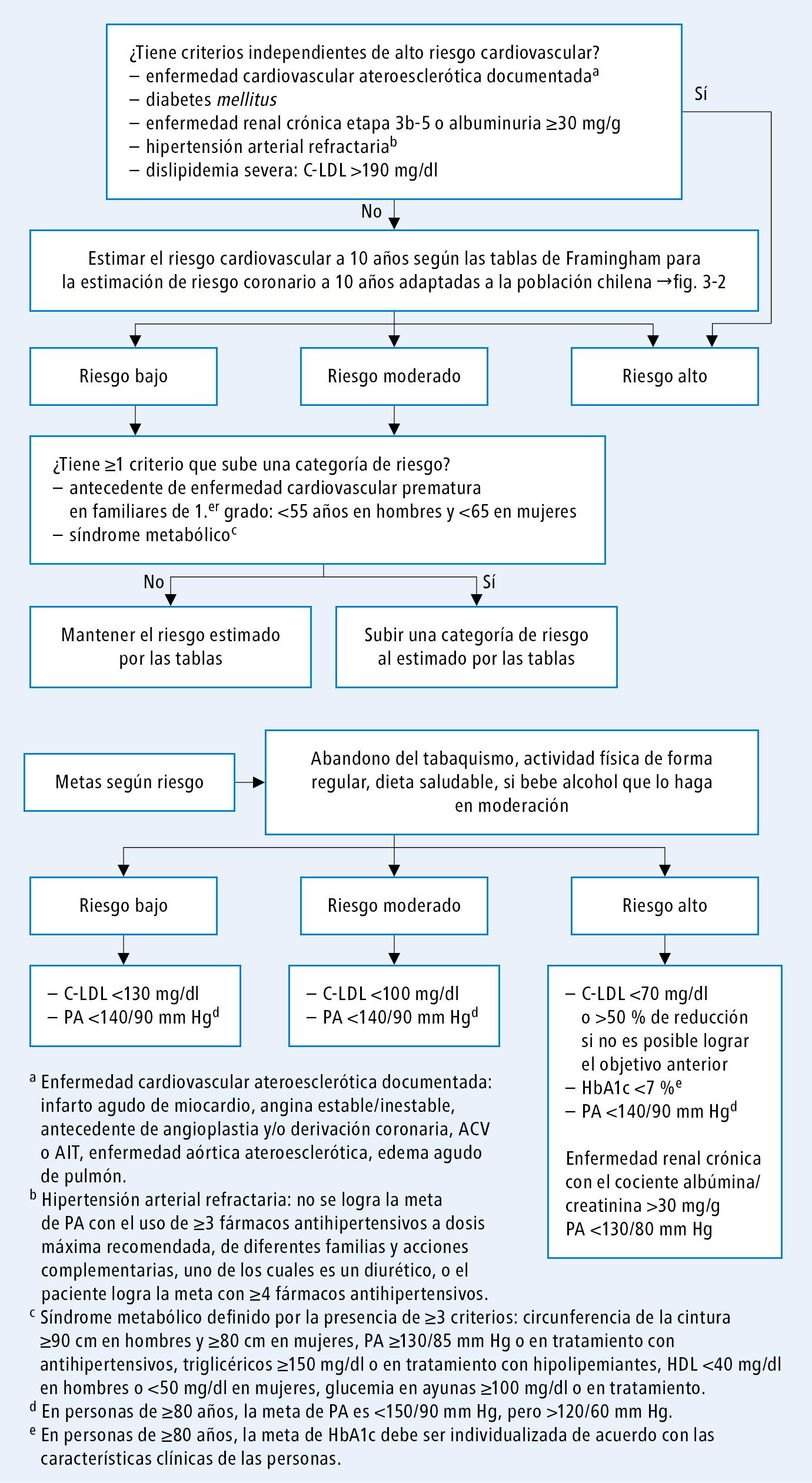 síndrome uretral prevención de diabetes