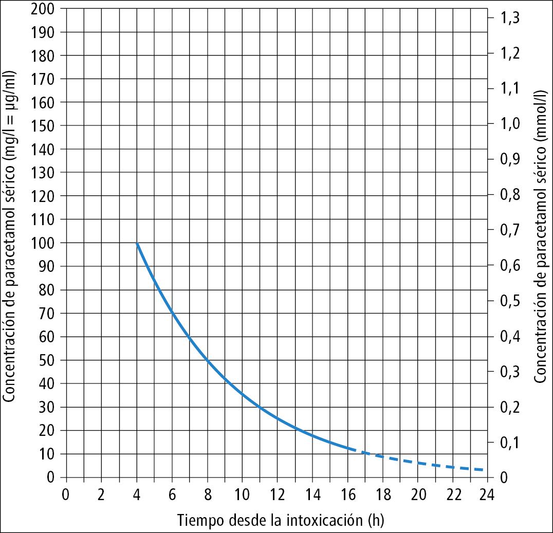 Nomograma para la toma de decisiones sobre cuándo la intoxicación por paracetamol debe ser tratada con antídotos, basado en la concentración de paracetamol plasmático y el tiempo transcurrido desde la ingesta del fármaco. Explicaciones  →texto