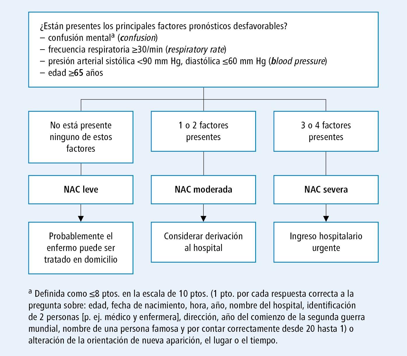 Neumonía adquirida en la comunidad (NAC) - Neumonía causada