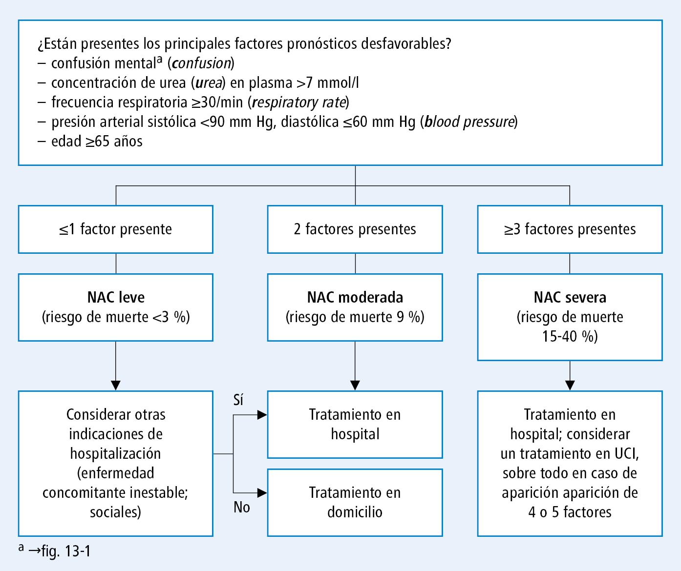 uso de prednisona en neumonia