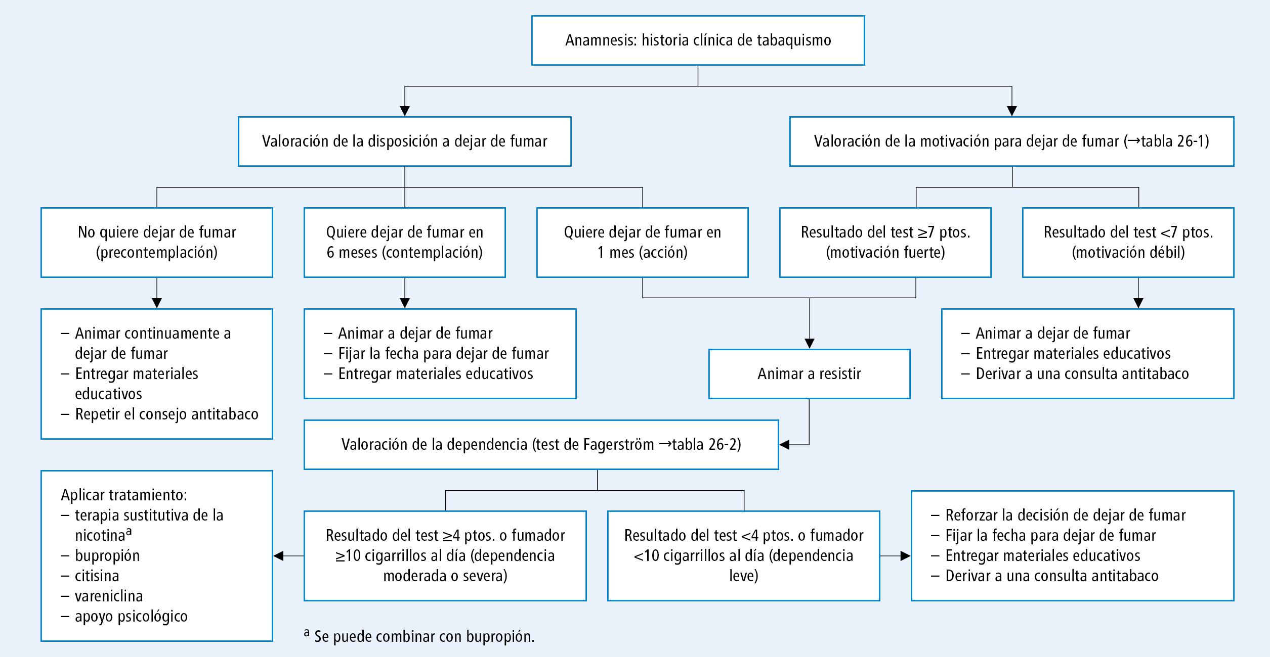 Tabaquismo - Enfermedades del aparato respiratorio - Enfermedades ...