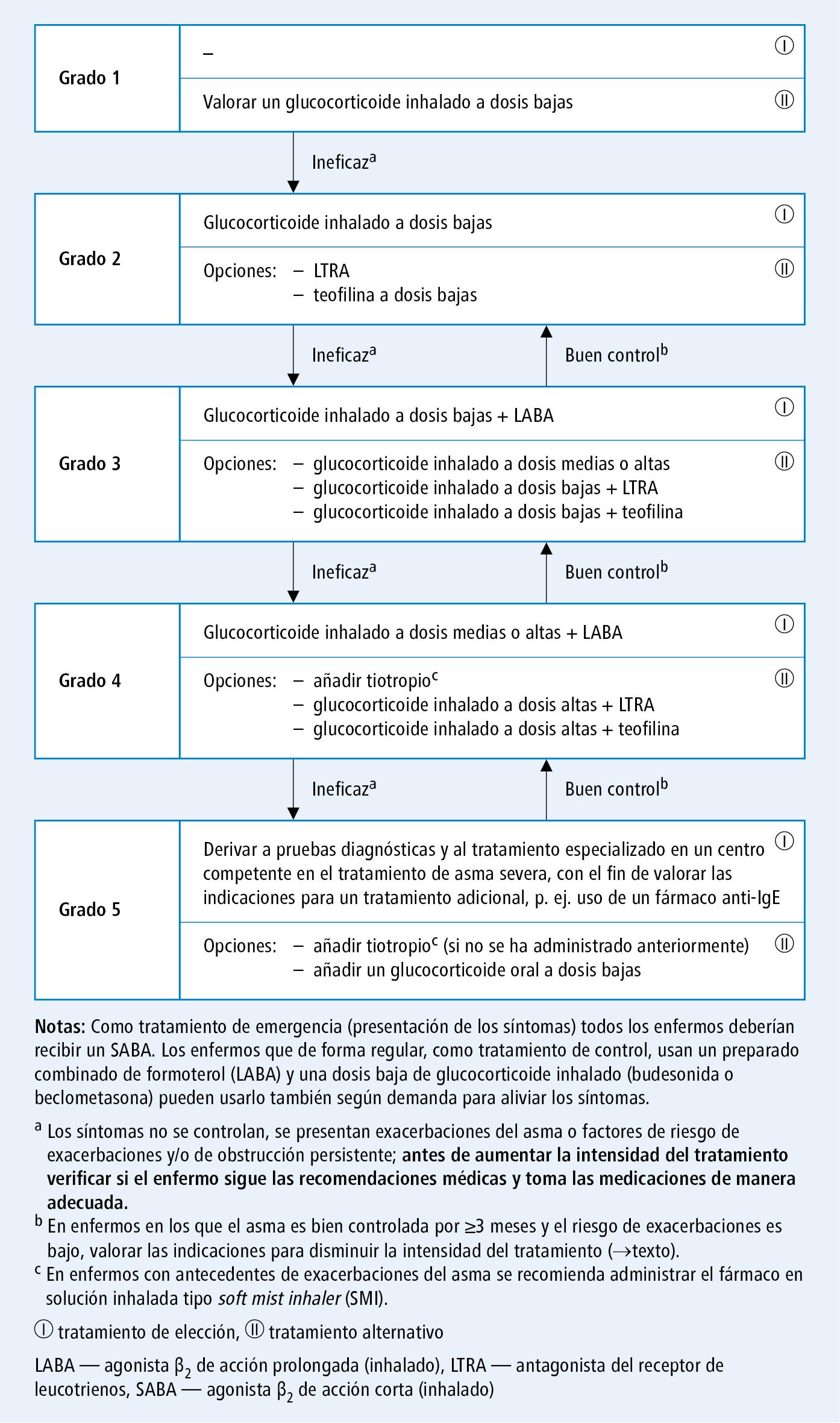 tratamiento de diabetes tipo 1 emedicina asma